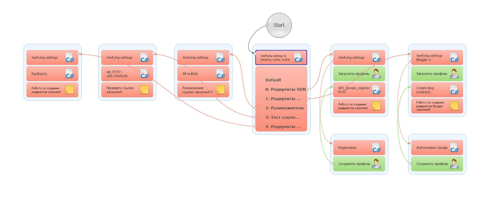 Раздаю шаблоны ZennoPoster бесплатно | ZennoLab - Сообщество профессионалов автоматизации