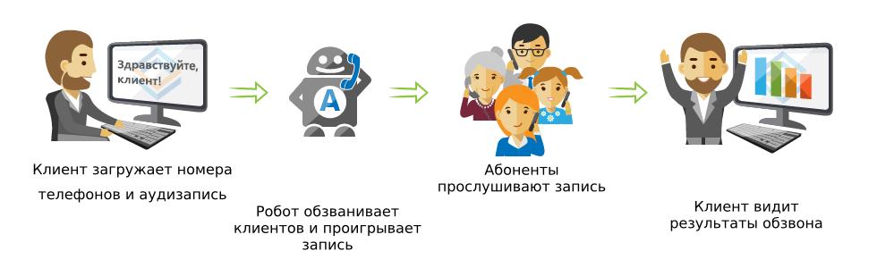 автоматический обзвон клиентов по базе стоимость