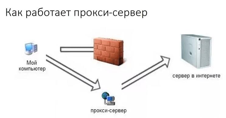 Создание собственного прокси сервера | [Infoclub.PRO]